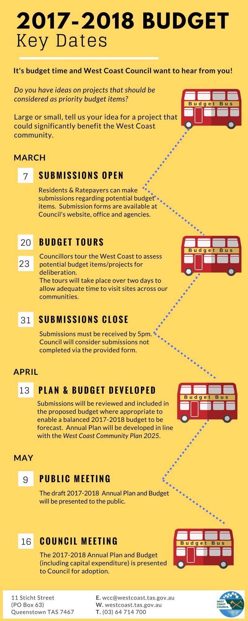 budget key dates